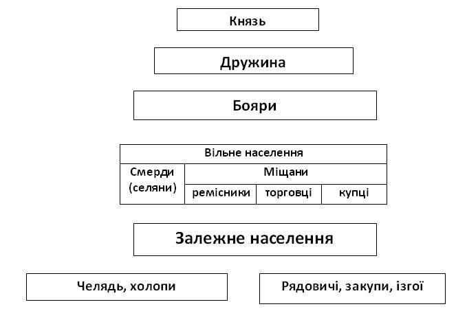 Вчительські конспекти - Статті  ТЕМА. СУСПІЛЬНИЙ УСТРІЙ ТА ... 96e1f30c841cc